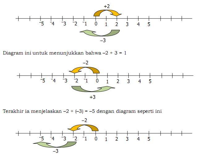 Belajar dari proses penjumlahan dua bilangan bulat untuk membantu capture2 ccuart Images